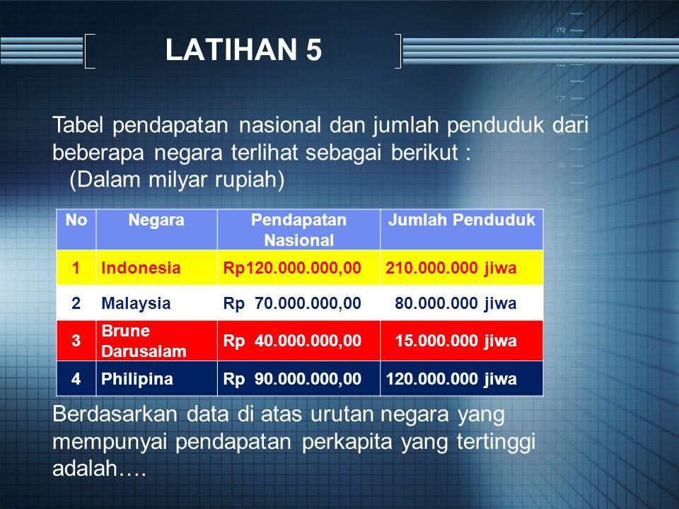 LATIHAN 5 Tabel pendapatan nasional dan jumlah penduduk dari beberapa negara terlihat sebagai berikut :