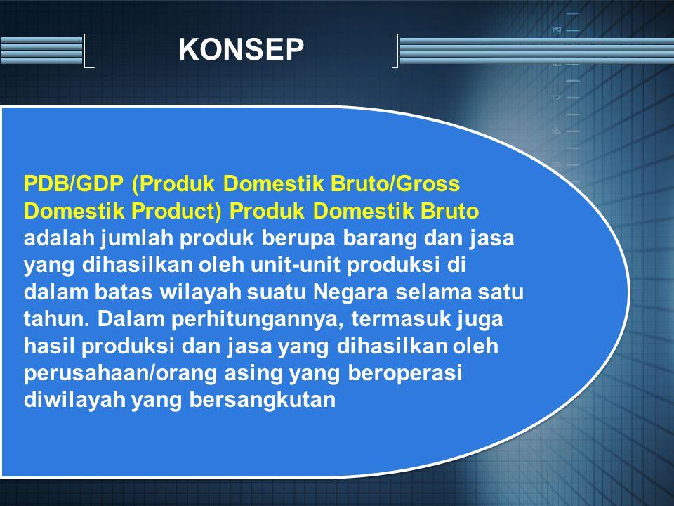 KONSEP PDB/GDP (Produk Domestik Bruto/Gross Domestik Product) Produk Domestik Bruto.