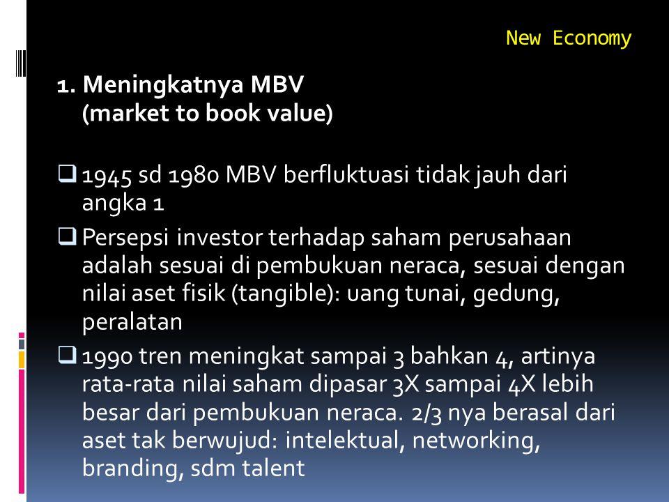 1. Meningkatnya MBV (market to book value)