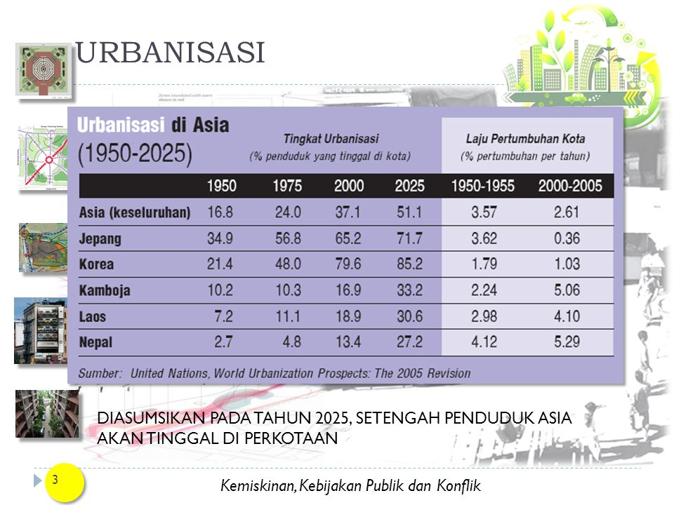 URBANISASI DIASUMSIKAN PADA TAHUN 2025, SETENGAH PENDUDUK ASIA AKAN TINGGAL DI PERKOTAAN