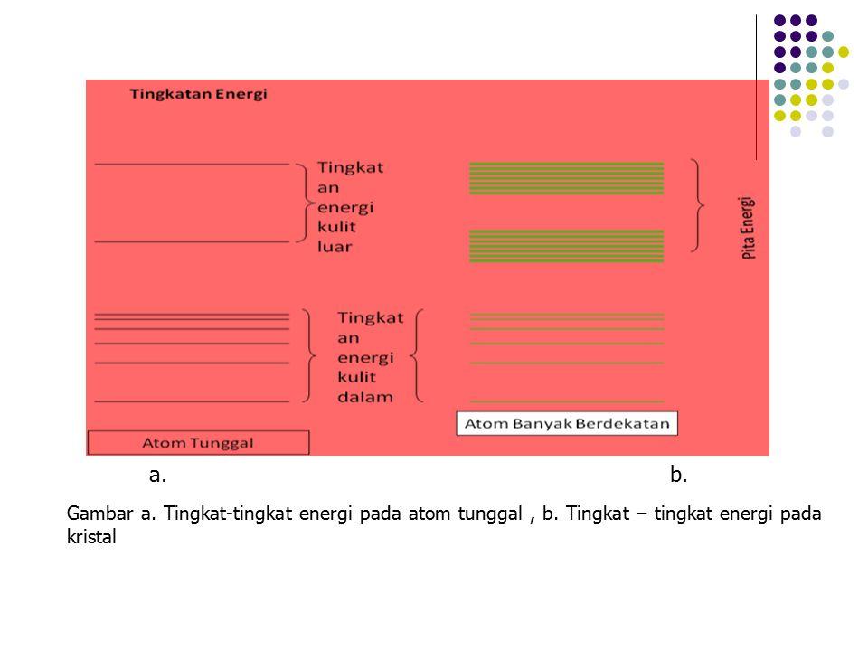 a. b. Gambar a. Tingkat-tingkat energi pada atom tunggal , b.