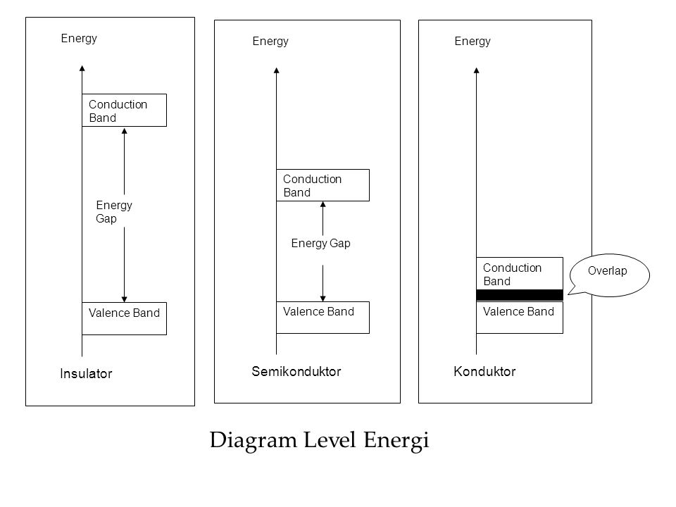 Diagram Level Energi Insulator Semikonduktor Konduktor Conduction Band