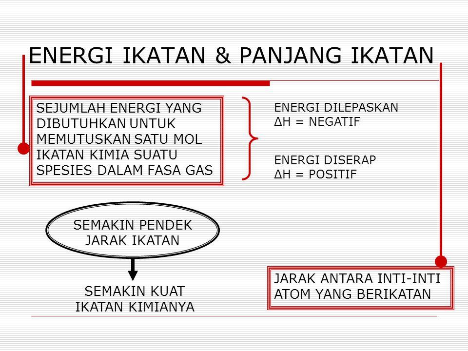 ENERGI IKATAN & PANJANG IKATAN