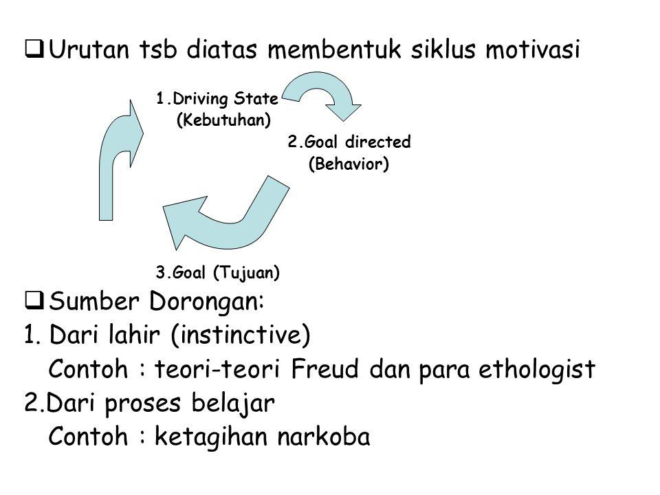 Urutan tsb diatas membentuk siklus motivasi