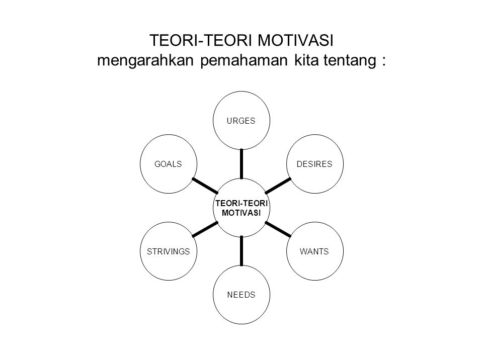 TEORI-TEORI MOTIVASI mengarahkan pemahaman kita tentang :