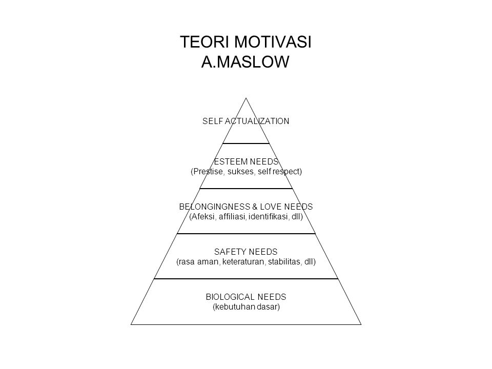TEORI MOTIVASI A.MASLOW