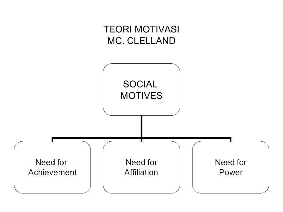 TEORI MOTIVASI MC. CLELLAND