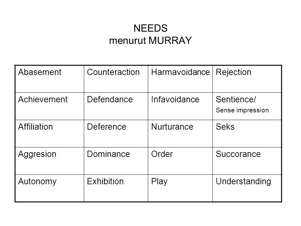 NEEDS menurut MURRAY Abasement Counteraction Harmavoidance Rejection