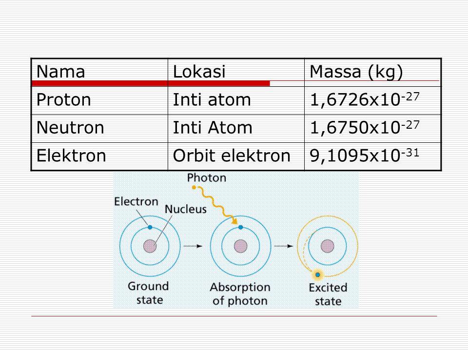 Nama Lokasi. Massa (kg) Proton. Inti atom. 1,6726x10-27. Neutron. Inti Atom. 1,6750x10-27. Elektron.