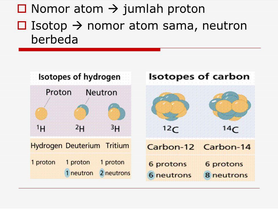 Nomor atom  jumlah proton