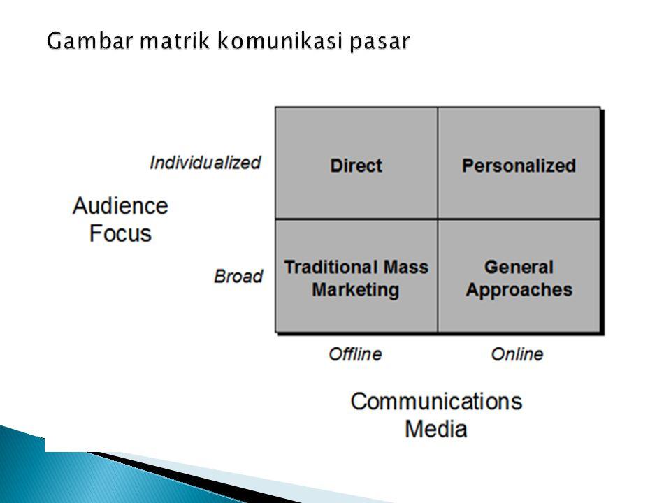 Gambar matrik komunikasi pasar