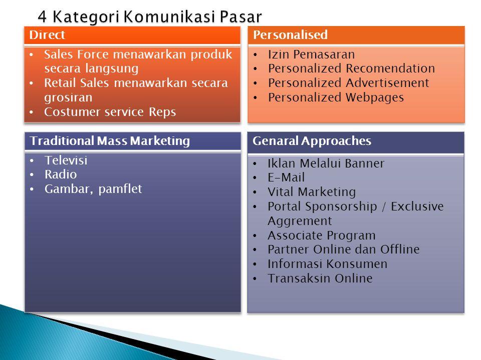 4 Kategori Komunikasi Pasar