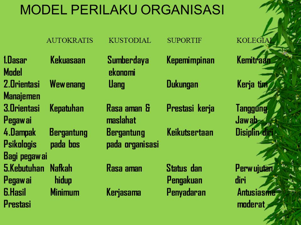 1.Dasar Kekuasaan Sumberdaya Kepemimpinan Kemitraan Model ekonomi