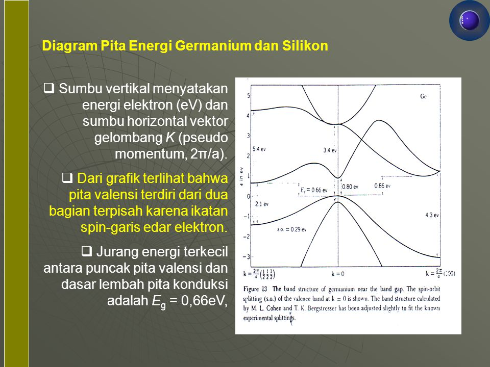 Diagram Pita Energi Germanium dan Silikon