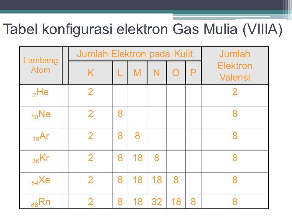 Tabel konfigurasi elektron Gas Mulia (VIIIA)