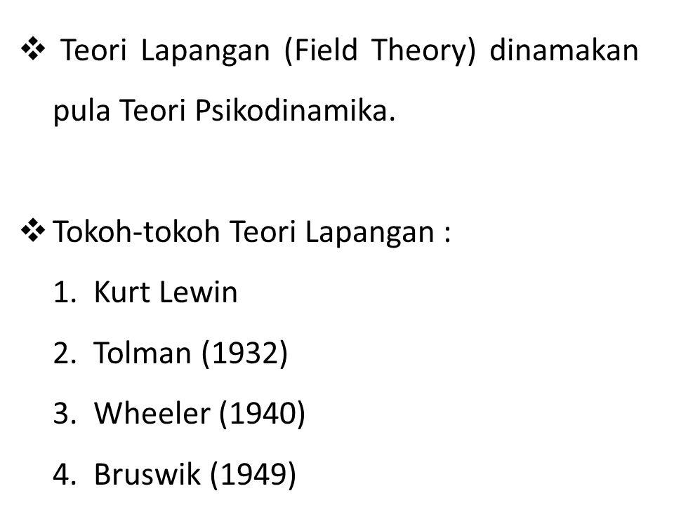 Teori Lapangan (Field Theory) dinamakan pula Teori Psikodinamika.