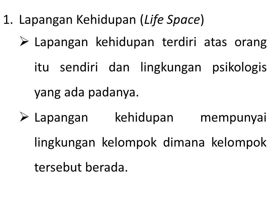Lapangan Kehidupan (Life Space)
