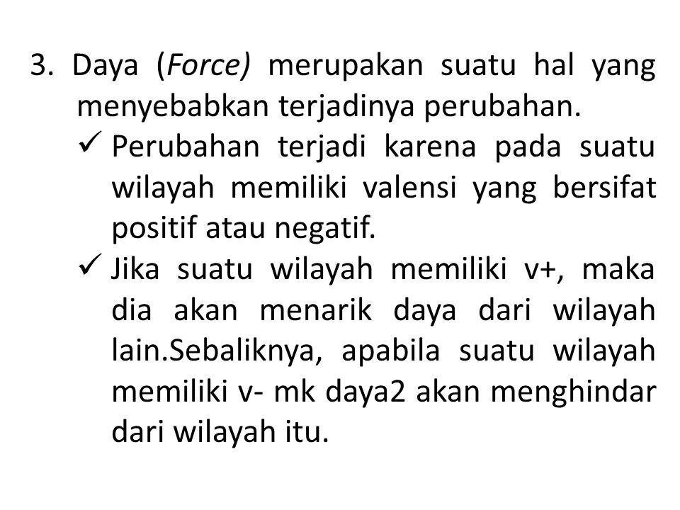 3. Daya (Force) merupakan suatu hal yang menyebabkan terjadinya perubahan.