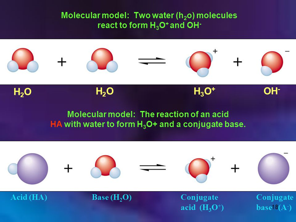 Molecular model: Two water (h2o) molecules react to form H3O+ and OH-
