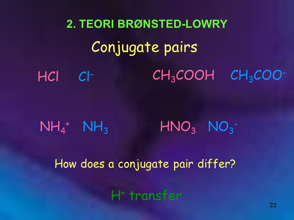 Conjugate pairs HCl Cl- CH3COOH CH3COO- NH4+ NH3 HNO3 NO3- H+ transfer