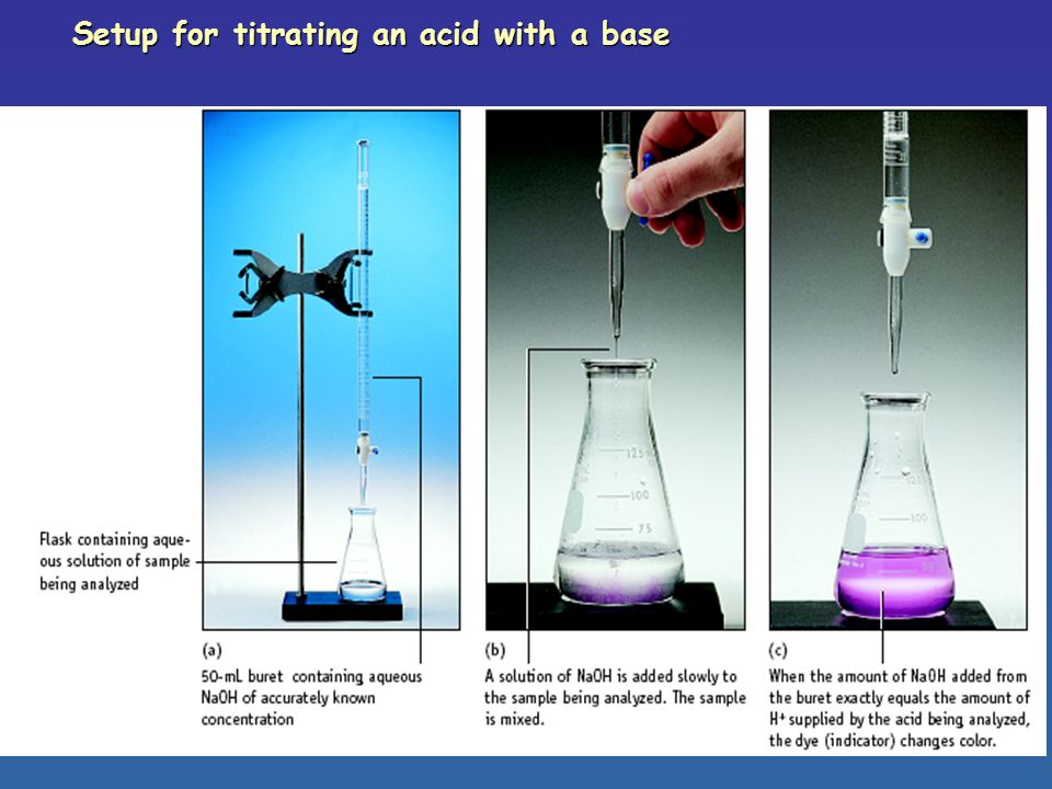 Setup for titrating an acid with a base