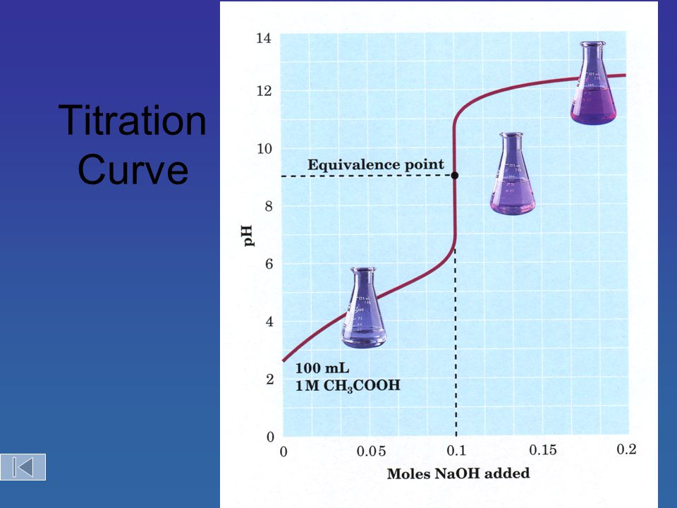 Titration Curve