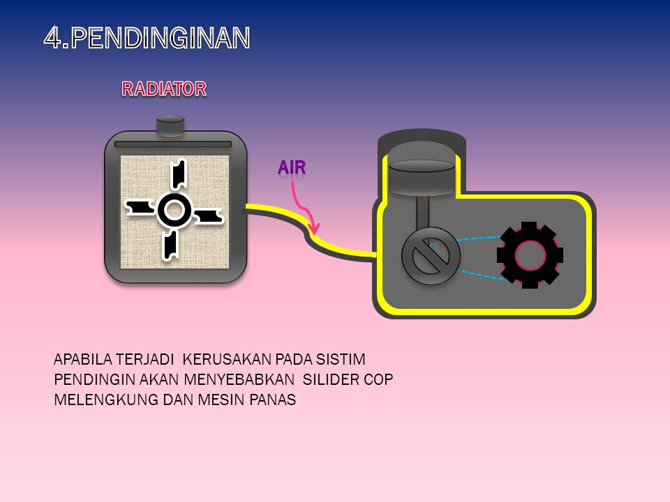 4.PENDINGINAN RADIATOR AIR