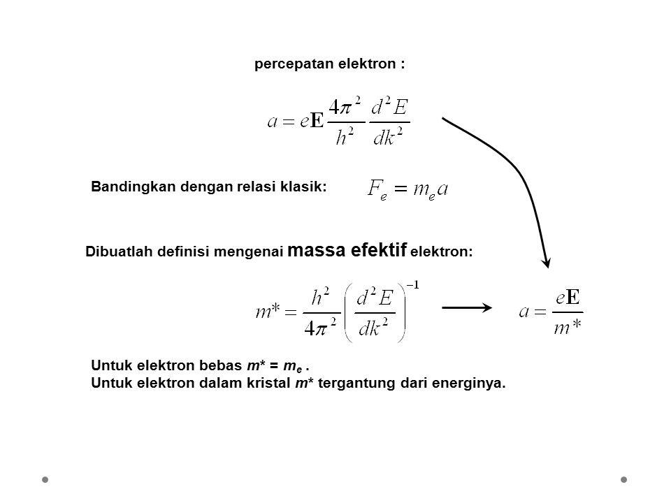 percepatan elektron : Bandingkan dengan relasi klasik: Dibuatlah definisi mengenai massa efektif elektron: