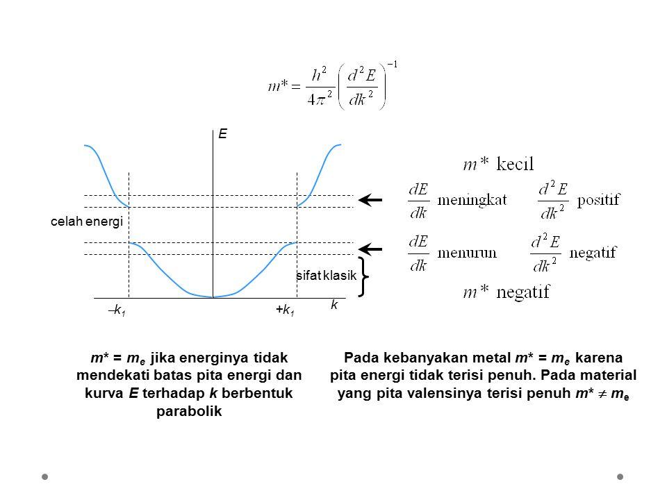 k E. k1. +k1. celah energi. sifat klasik. m* = me jika energinya tidak mendekati batas pita energi dan kurva E terhadap k berbentuk parabolik.