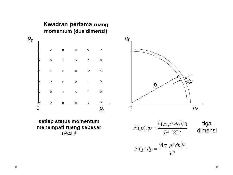 setiap status momentum menempati ruang sebesar h2/4L2