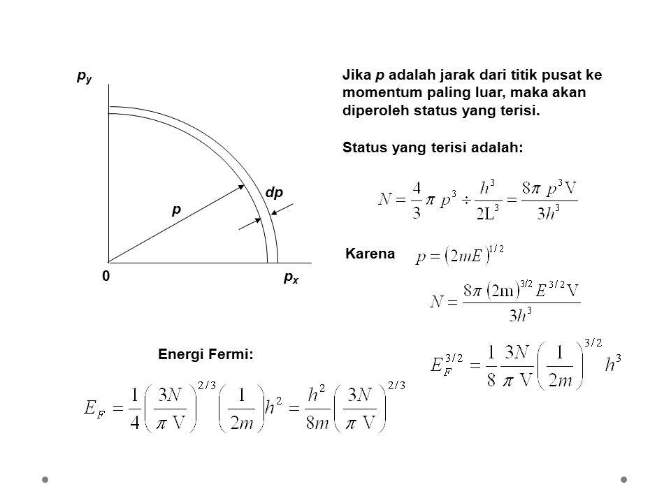 px py. p. dp. Jika p adalah jarak dari titik pusat ke momentum paling luar, maka akan diperoleh status yang terisi.