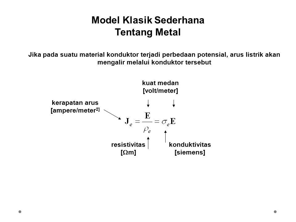 Model Klasik Sederhana Tentang Metal
