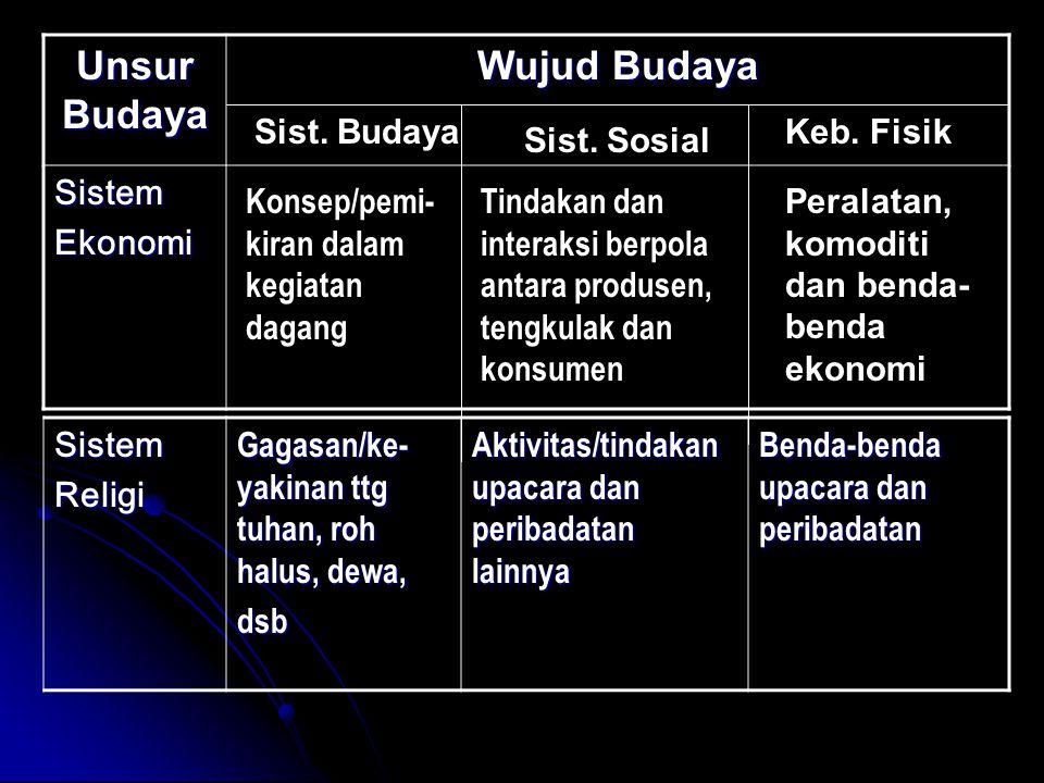 Unsur Budaya Wujud Budaya