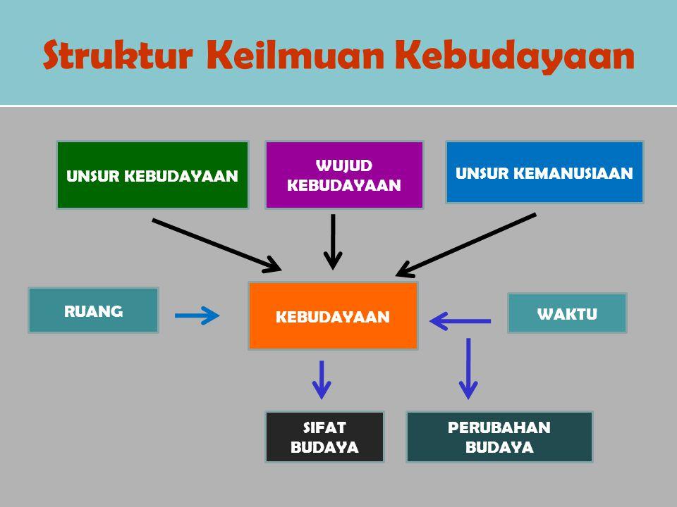 Struktur Keilmuan Kebudayaan