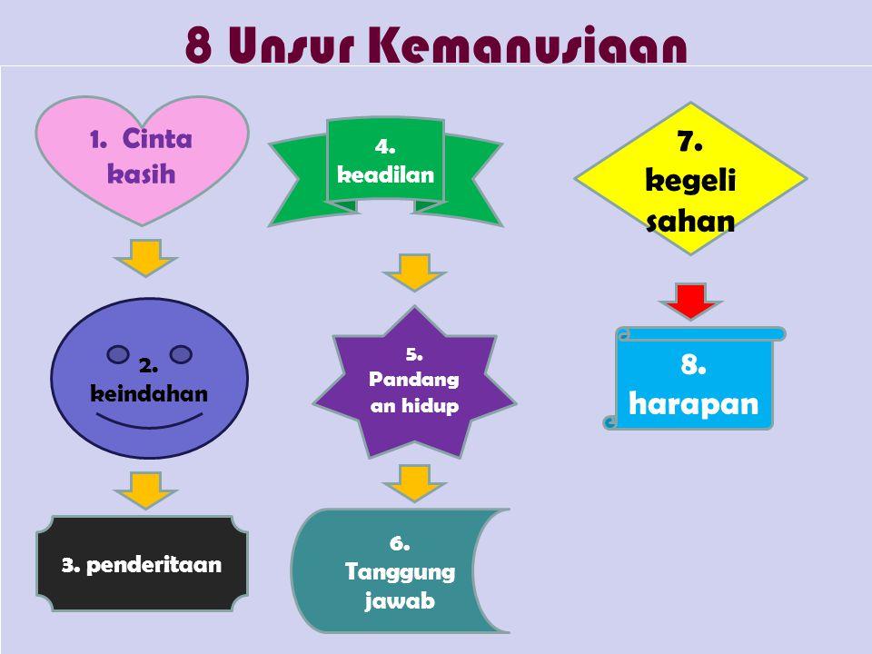 8 Unsur Kemanusiaan 7. kegelisahan 8. harapan 1. Cinta kasih