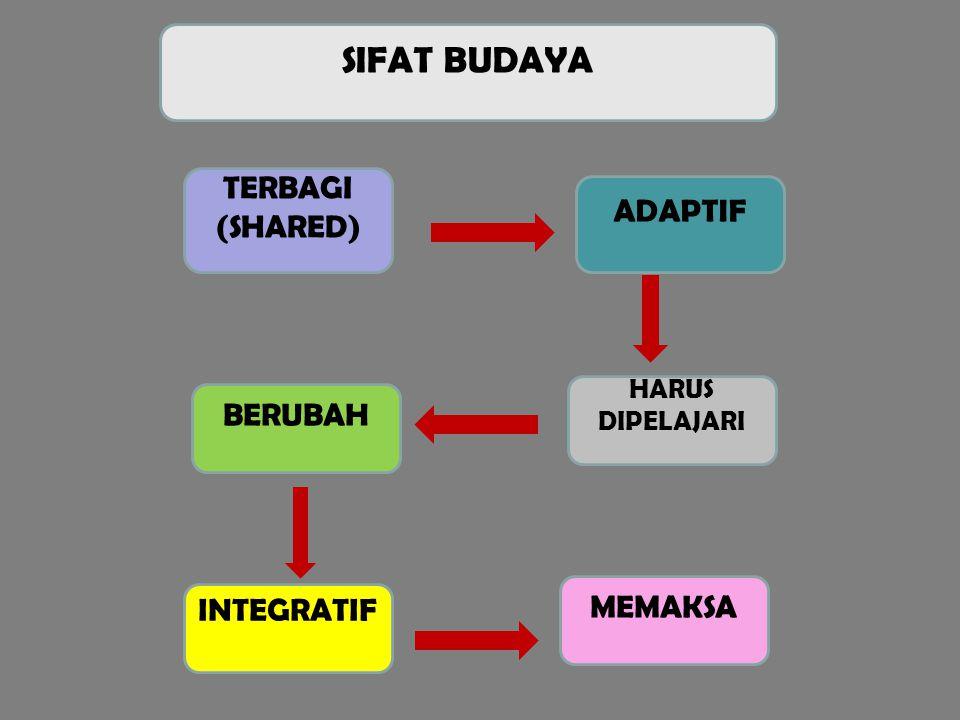 SIFAT BUDAYA TERBAGI (SHARED) ADAPTIF BERUBAH MEMAKSA INTEGRATIF