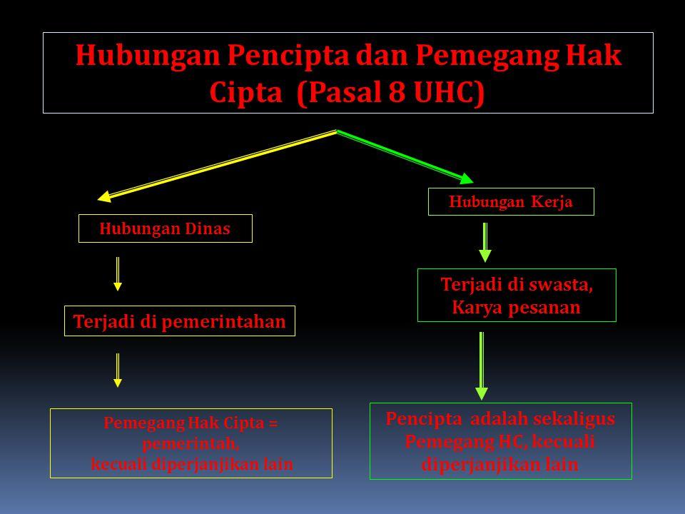 Hubungan Pencipta dan Pemegang Hak Cipta (Pasal 8 UHC)