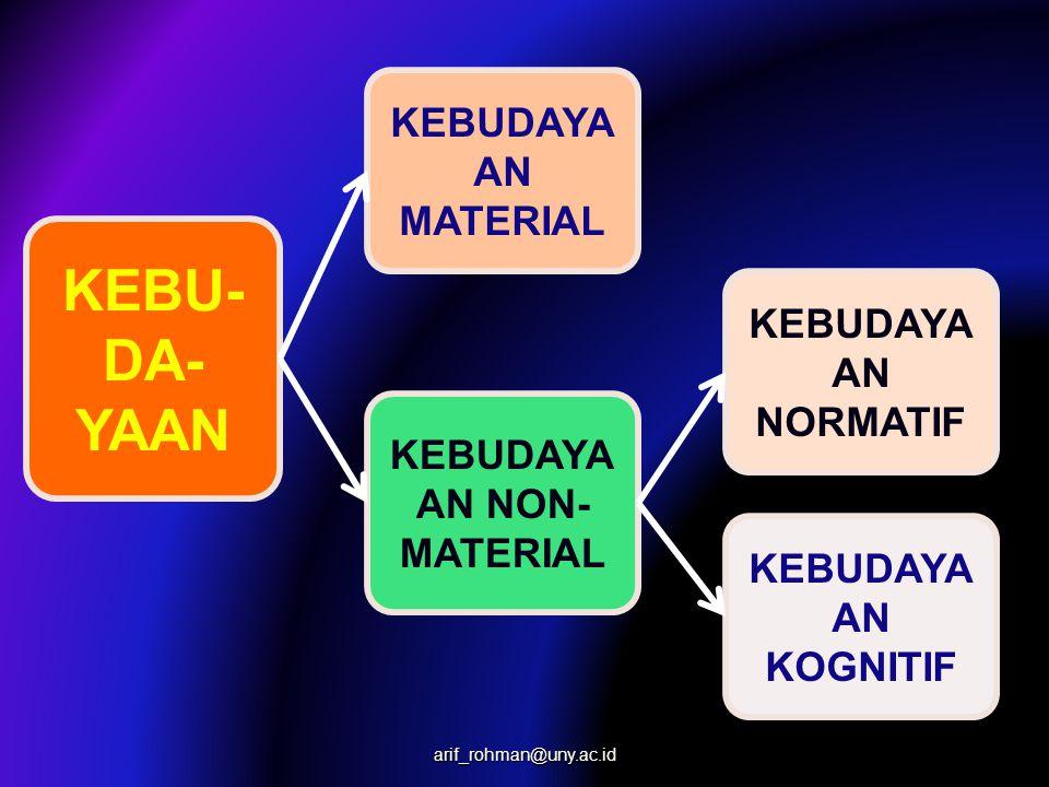 KEBUDAYAAN NON-MATERIAL