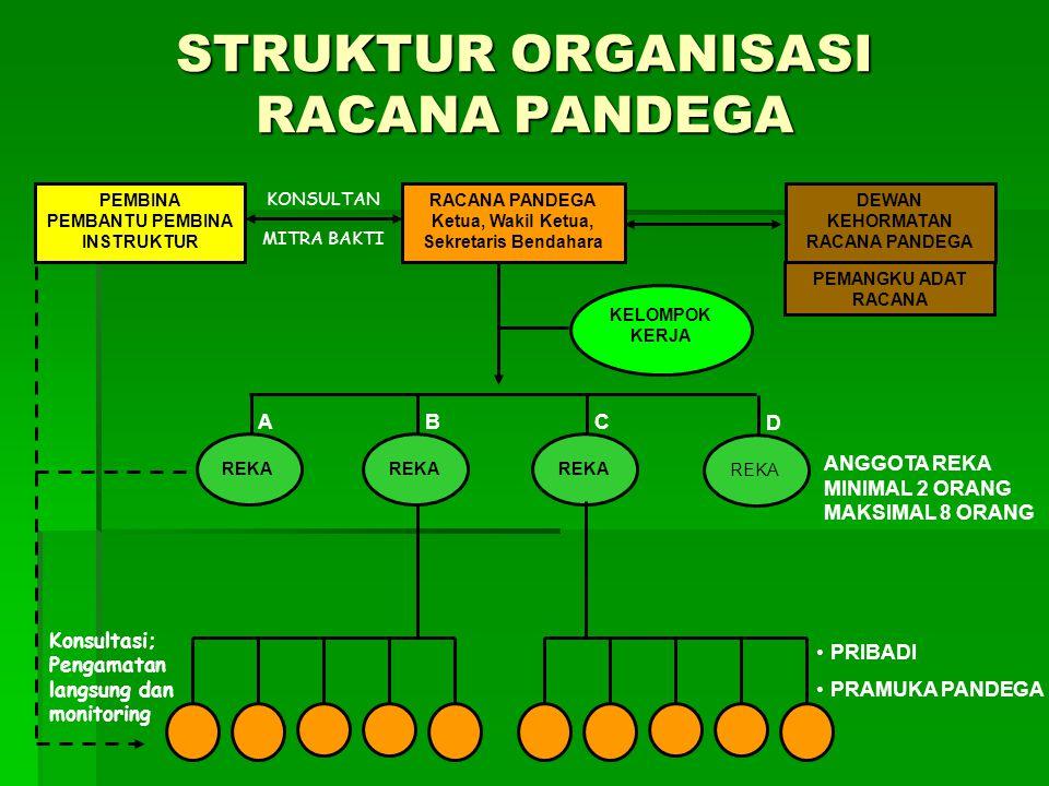 STRUKTUR ORGANISASI RACANA PANDEGA
