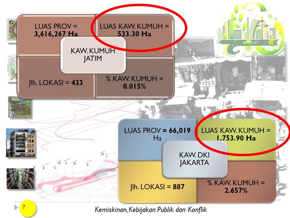KAW. KUMUH JATIM LUAS PROV = 3,616,267 Ha. LUAS KAW. KUMUH = 533.30 Ha. Jlh. LOKASI = 433. % KAW. KUMUH = 0.015%