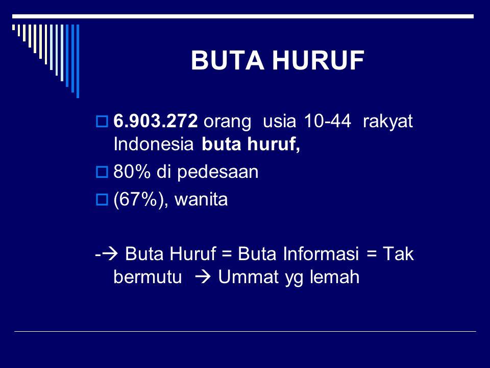 BUTA HURUF 6.903.272 orang usia 10-44 rakyat Indonesia buta huruf,