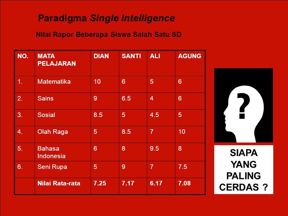 Paradigma Single Intelligence SIAPA YANG PALING CERDAS