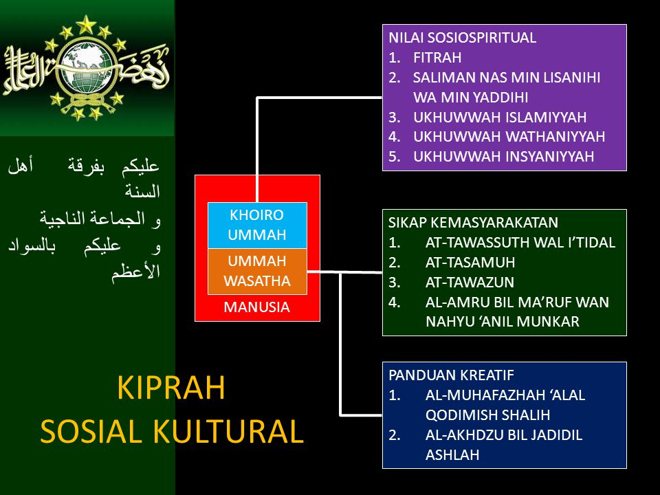 KIPRAH SOSIAL KULTURAL