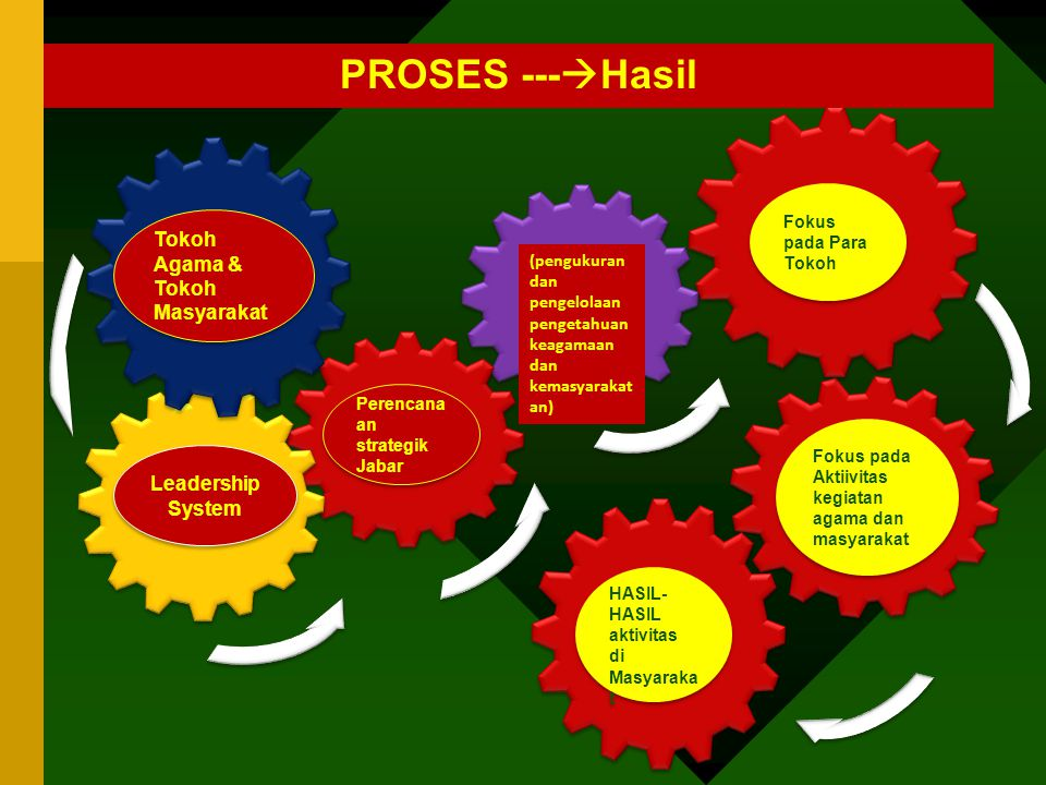 PROSES ---Hasil 7.2 Customer Focus Outcomes
