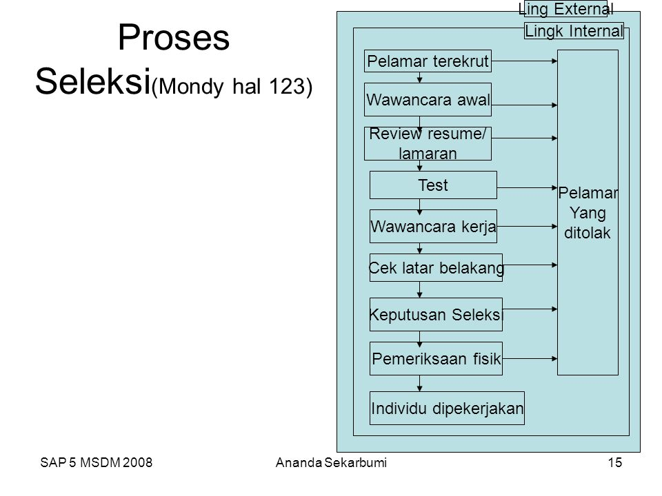Proses Seleksi(Mondy hal 123)