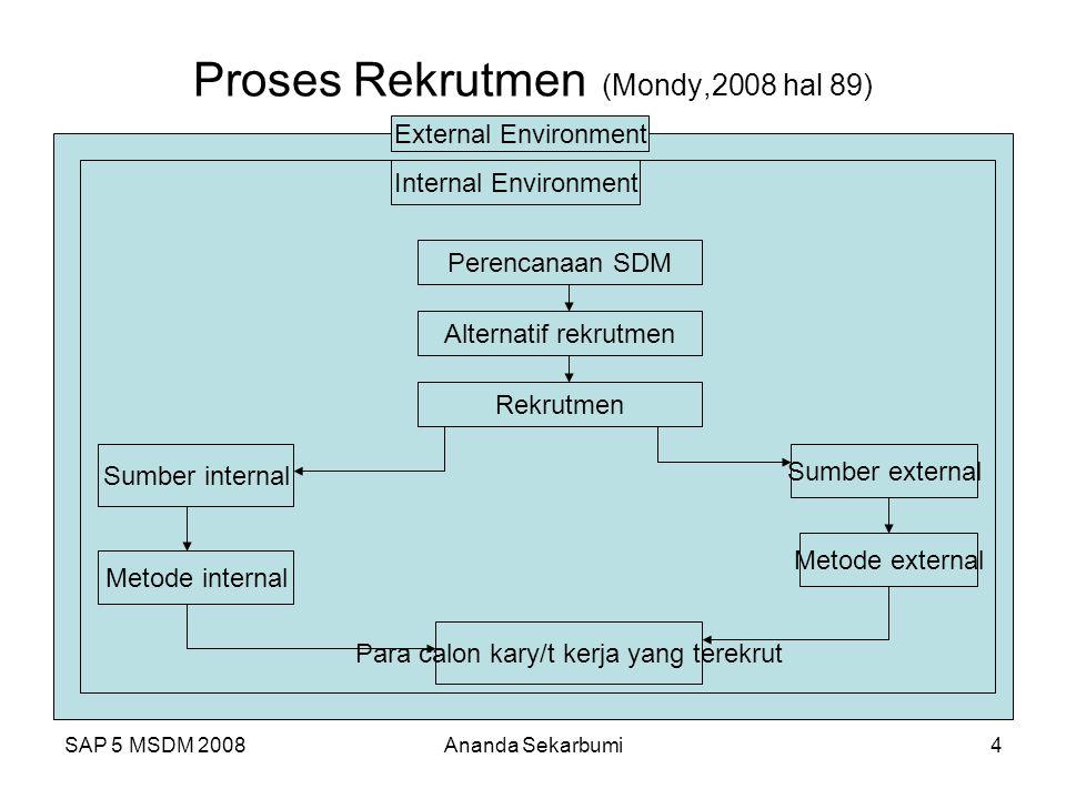Proses Rekrutmen (Mondy,2008 hal 89)