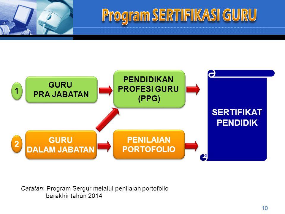 Program SERTIFIKASI GURU