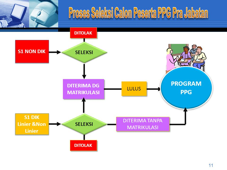 Proses Seleksi Calon Peserta PPG Pra Jabatan