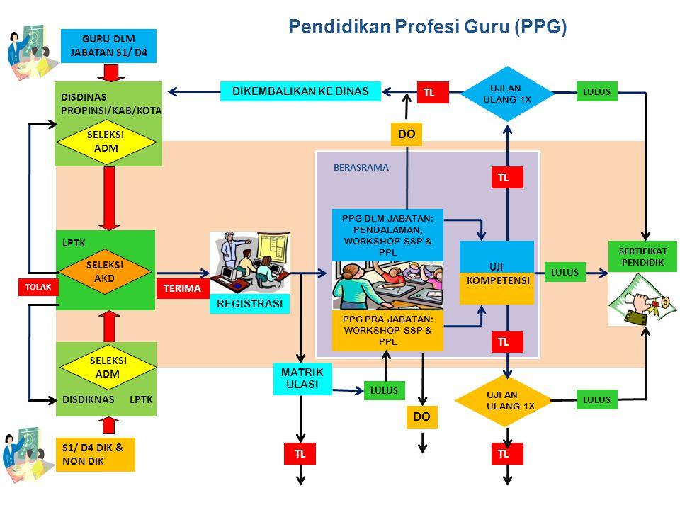 Pendidikan Profesi Guru (PPG)
