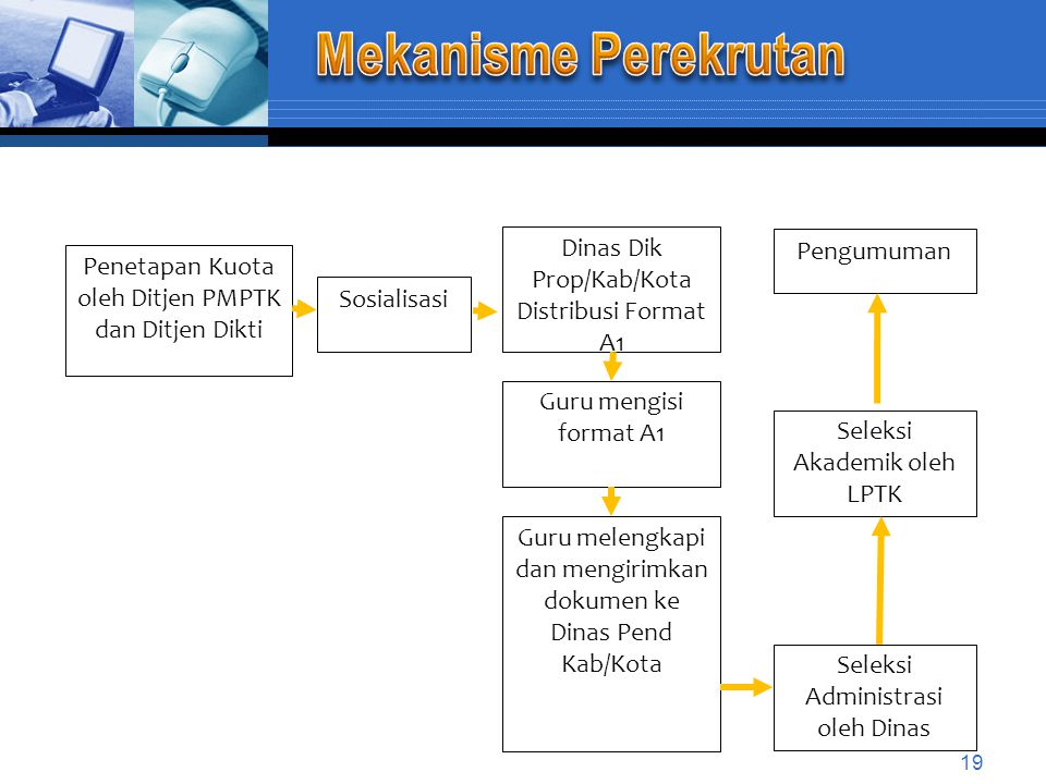Mekanisme Perekrutan Dinas Dik Prop/Kab/Kota Distribusi Format A1